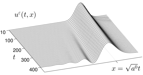 Time evolution of the dispersion of the waves in a fine scale periodic medium